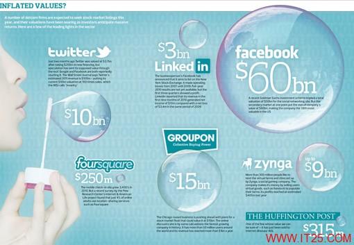 第二个互联网泡沫正在浮现?