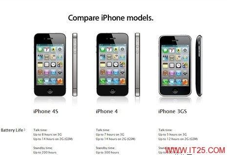 iPhone4S待机缩水100小时